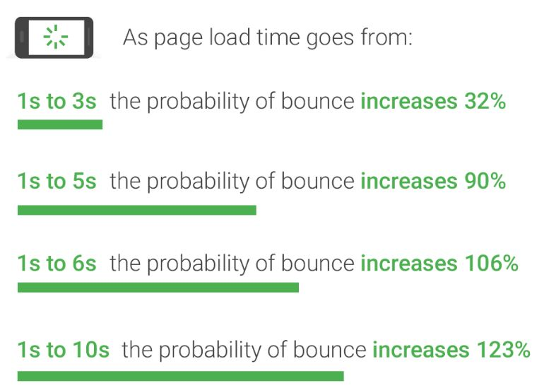 Change in bounce rate based on website loading speed time