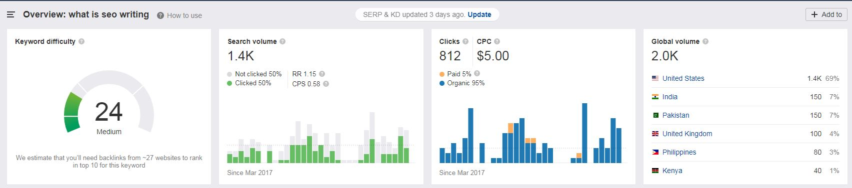 How to find keyword difficulty of what is seo writing in ahref