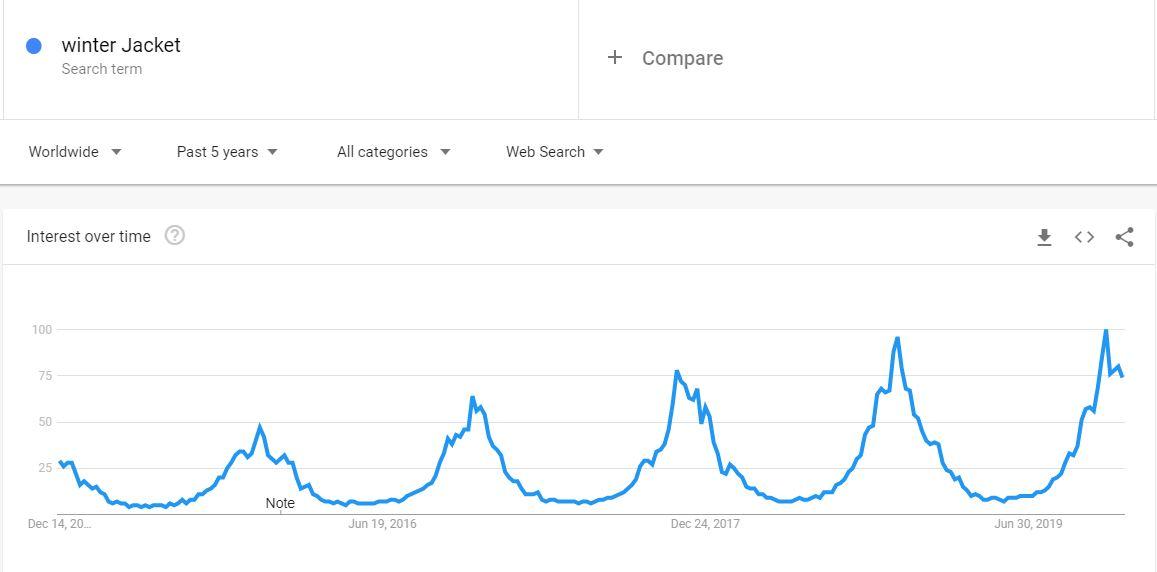 Seasonal trend in Google trend