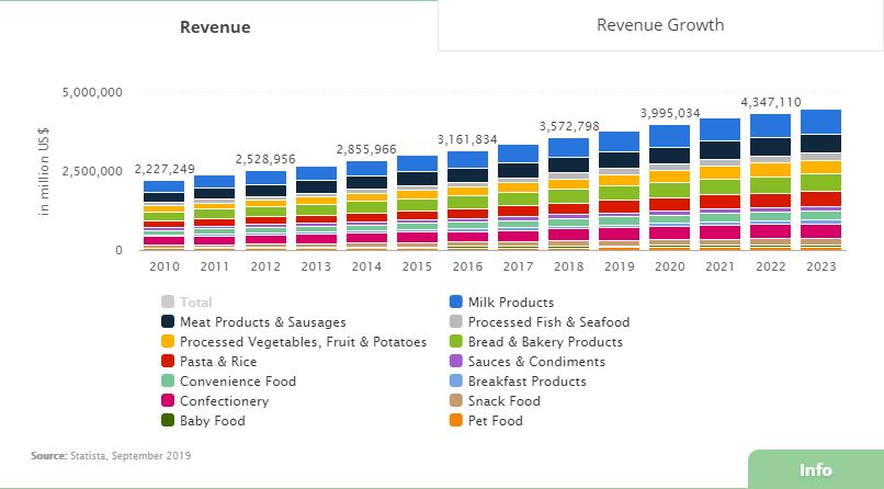 Food revenue report statista