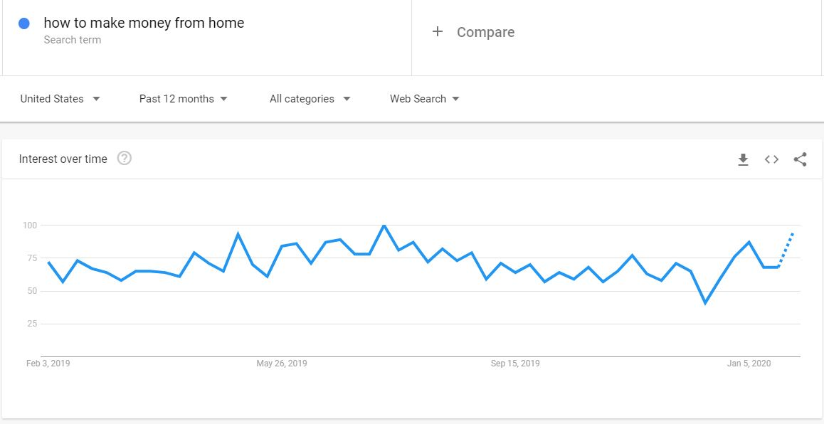 How to make money from home trend in Google trend