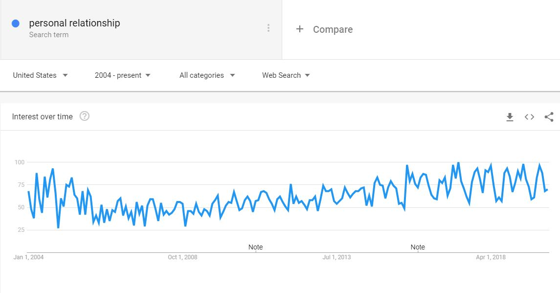Personal relationship Google trend pattern