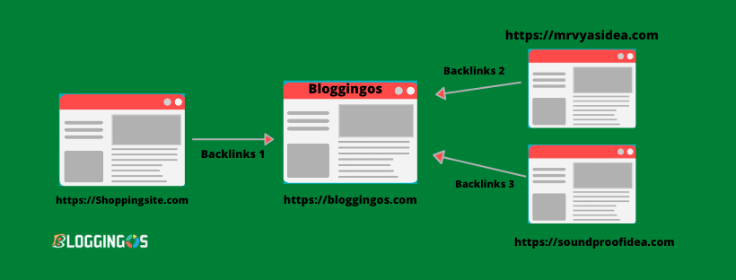 What are backlinks in seo explained and types of backlinks