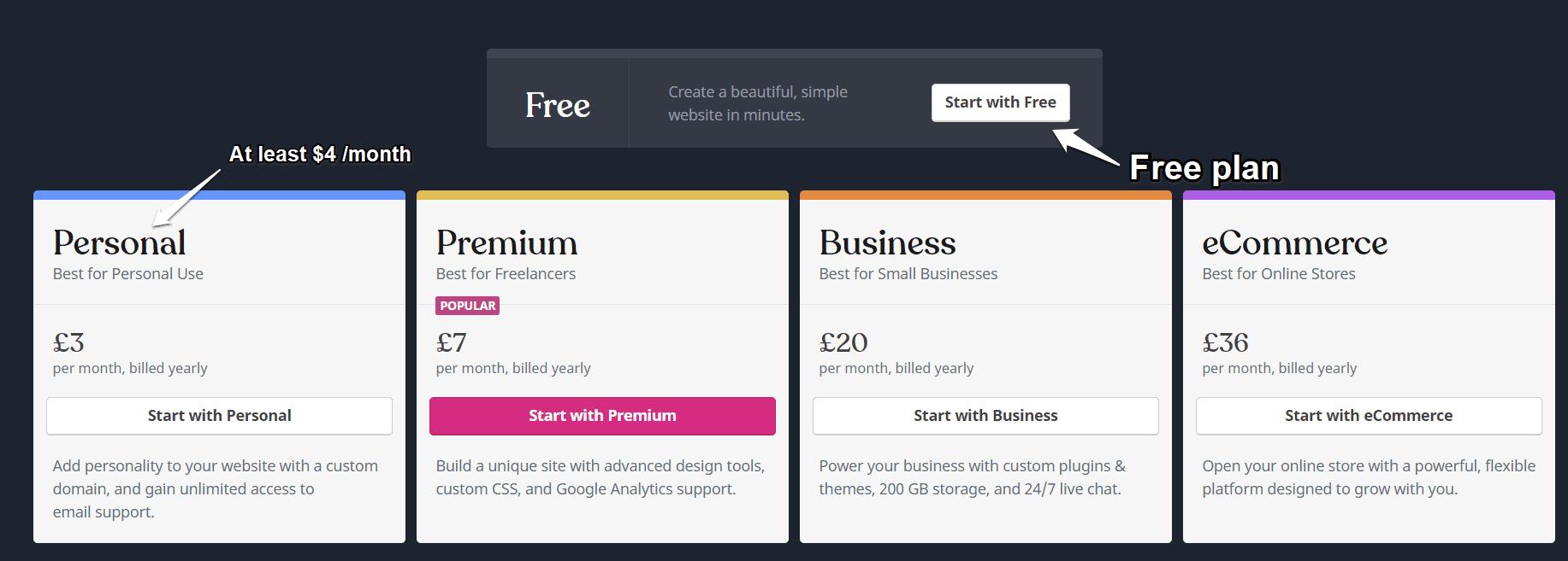 Wordpress.com pricing plan