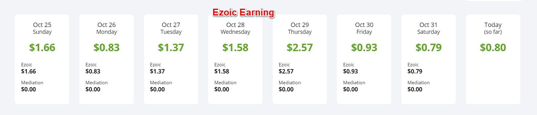 Ezoic Earning increased