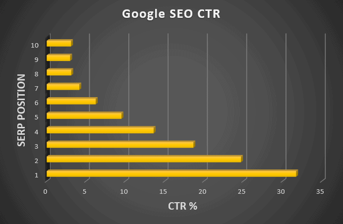 Google SEO Ranking pages CTR